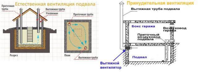Вентиляция в погребе: схема выполнения