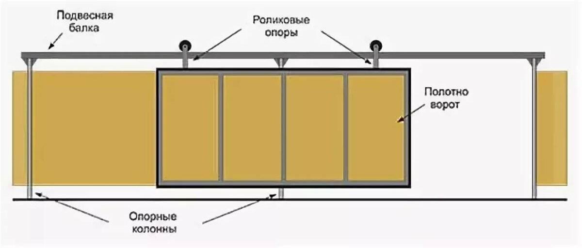 Откатные ворота своими руками: как сделать? пошаговая инструкция с чертежами, фото, схемами и эскизами, этапы строительства