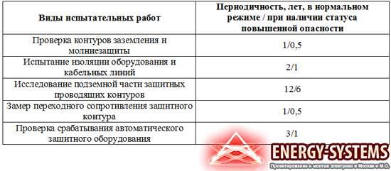 Акт испытания стеллажей. образец, бланк 2021