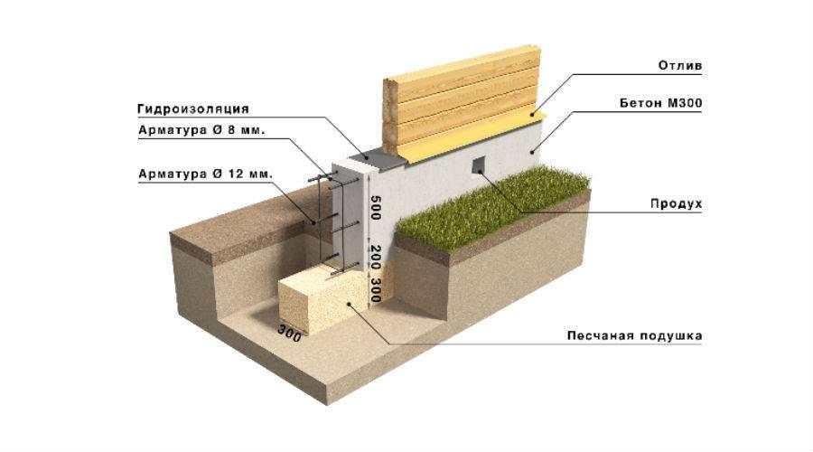 Как правильно построить каркасный гараж из бруса? ответ тут!