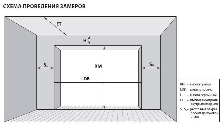 Подбираем оптимальный размер гаражных ворот