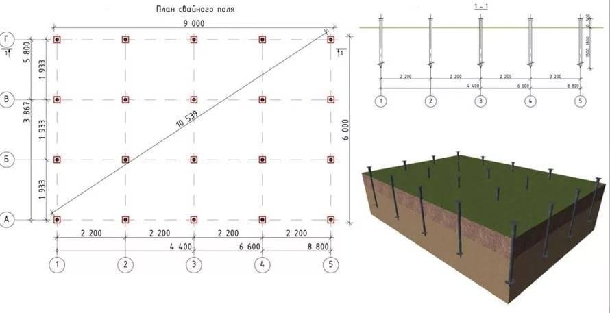 Глубина фундамента под гараж - расчеты и выбор типа основания