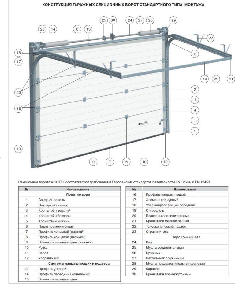 Как выбрать привод для секционных гаражных ворот