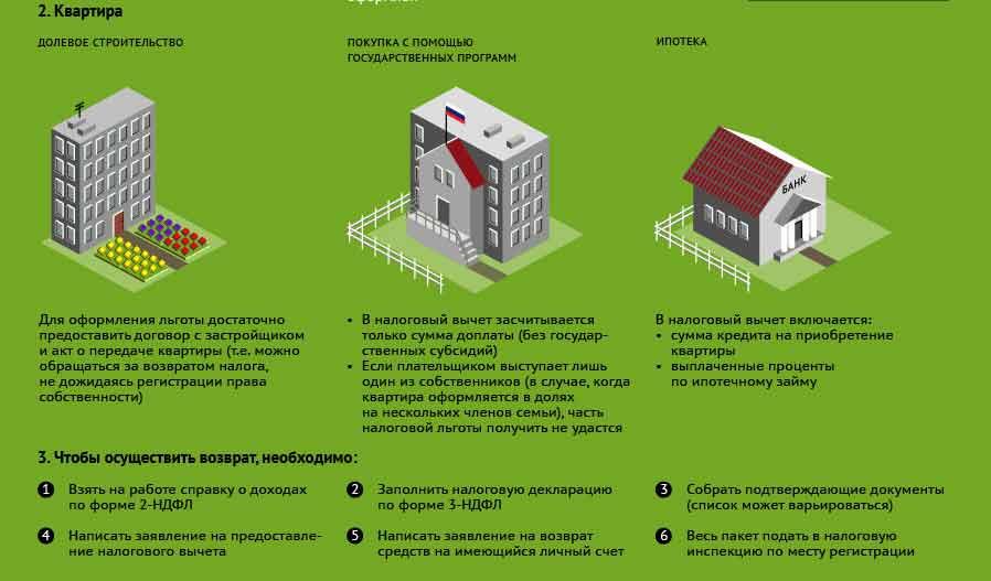 Ипотека на гараж, машиноместо в сочи — 8 предложений со ставкой от 7,4% от 8 банков в 2021 году