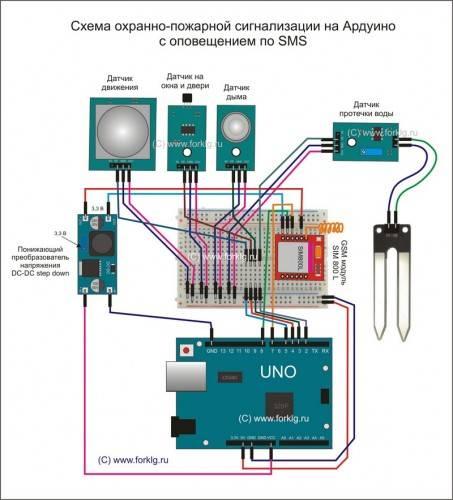 Сигнализация gsm для дома, гаража и дачи: виды, настройка, функции и класс надежности