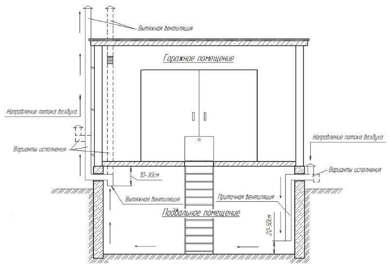 ???? как построить идеальный подвал в гараже: секреты, о которых не каждый знает