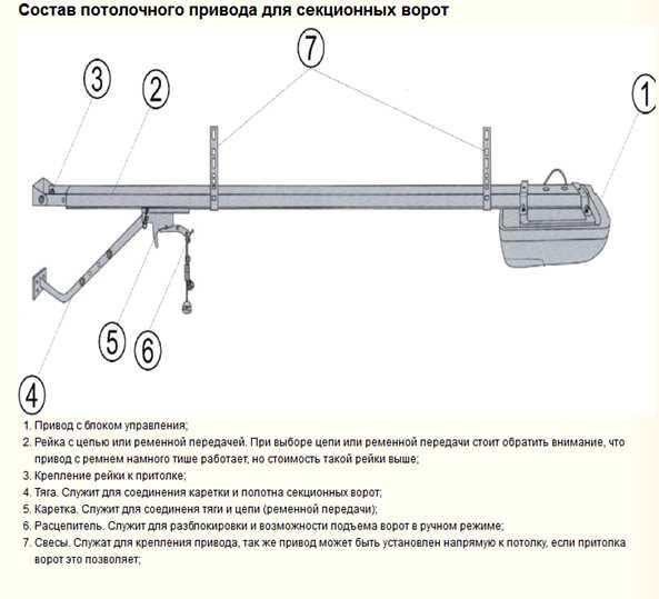 Ремонт гаражных ворот виды конструкций и причины поломки, инструменты