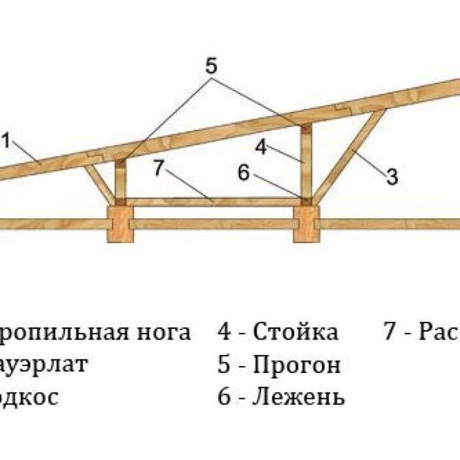 Односкатная крыша для гаража – особенности создания и эксплуатации