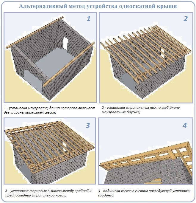 Односкатная крыша для гаража своими руками - от расчетов до монтажа
