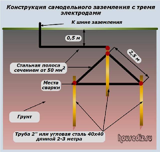 Подробно про заземление оборудования | инженерные сети и коммуникации