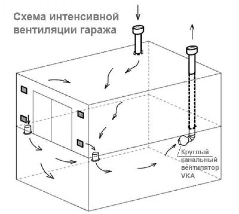 Вентиляция в погребе: инструкция и советы по установке