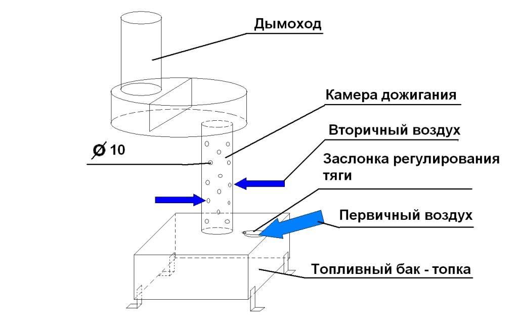 Печка на отработке для гаража в качестве обогревателя