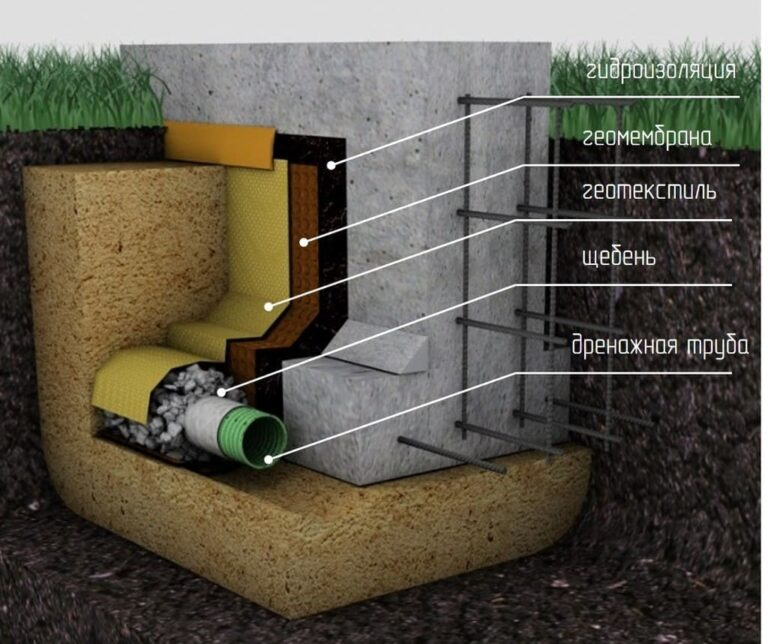 Как производится монтаж дренажа мелкозаглубленного ленточного фундамента
