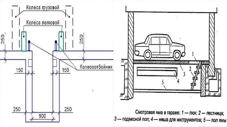 Как сделать смотровую яму в гараже из бетона