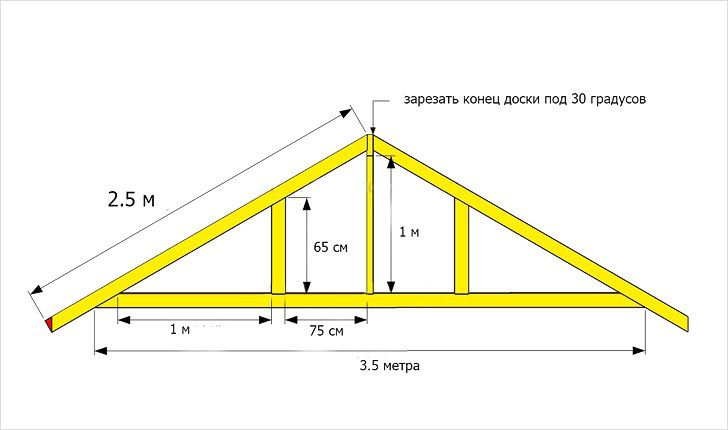 Двускатная крыша для гаража своими руками - как сделать двускатную крышу + фото
