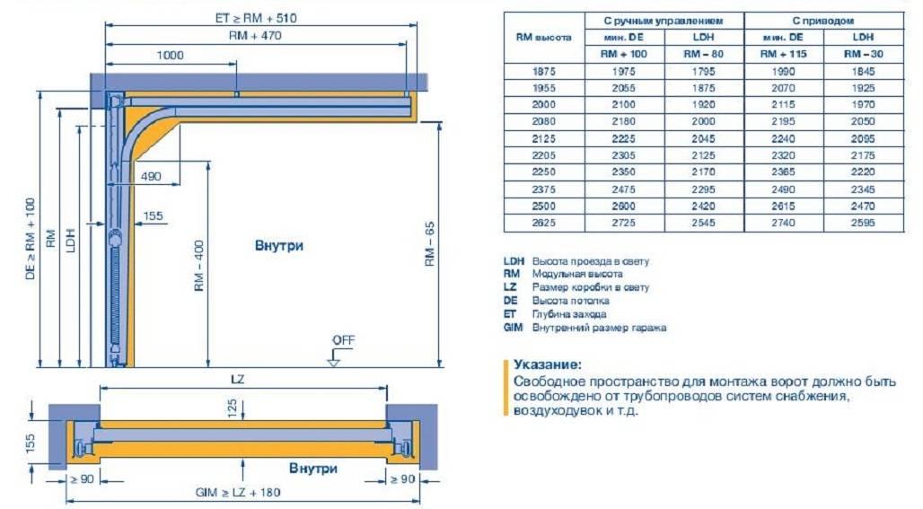 Критерии выбора гаражных ворот с учетом основных параметров