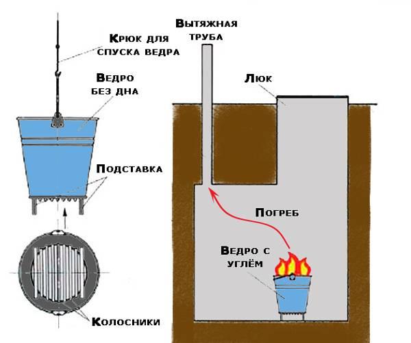 Как просушить погреб в гараже: возможные способы избавится от сырости