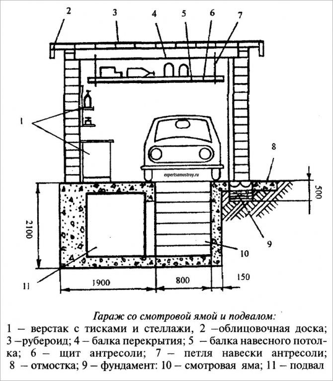 Подвал в готовом гараже: виды, этапы строительства и изоляции своими руками