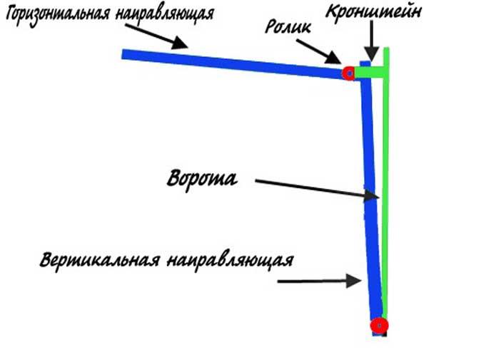 Подъемно-поворотные ворота своими руками: расчет схемы и чертежи необходимые, чтобы создать самодельные ограждения