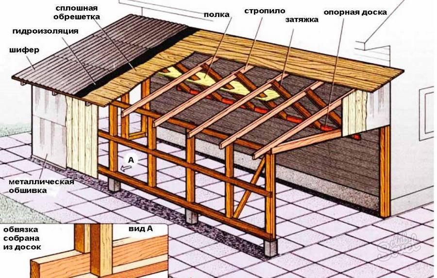 Крыша гаража своими руками: от расчета до монтажа, подбор материалов и дизайна