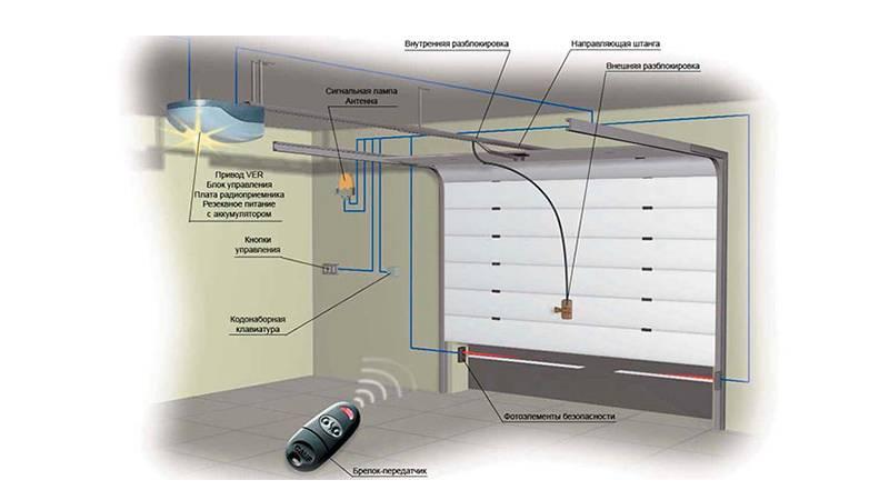 Выбираем секционные и рулонные ворота в гараж