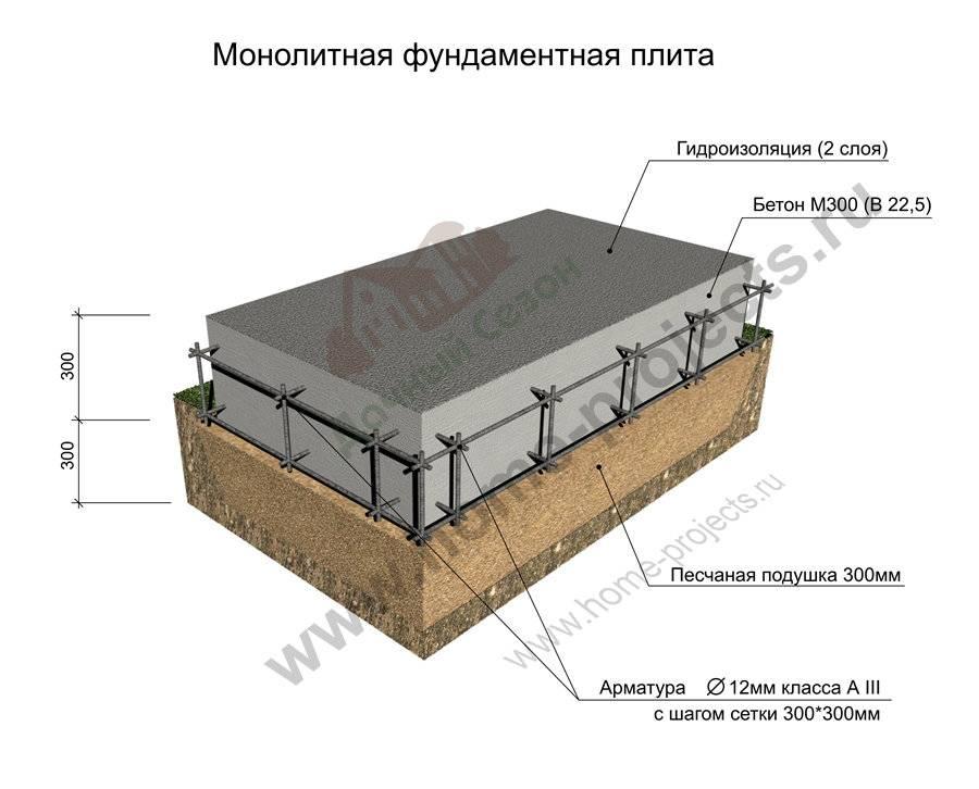 Плита под гараж: конструктивные особенности и правила сооружения