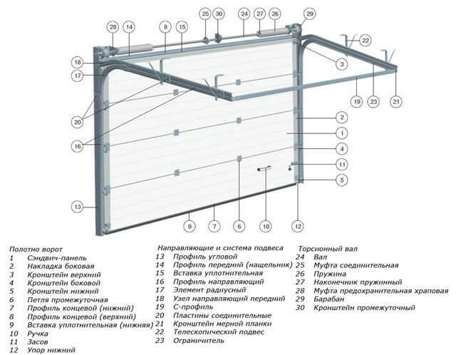 Самостоятельное сервисное обслуживание и ремонт автоматических ворот