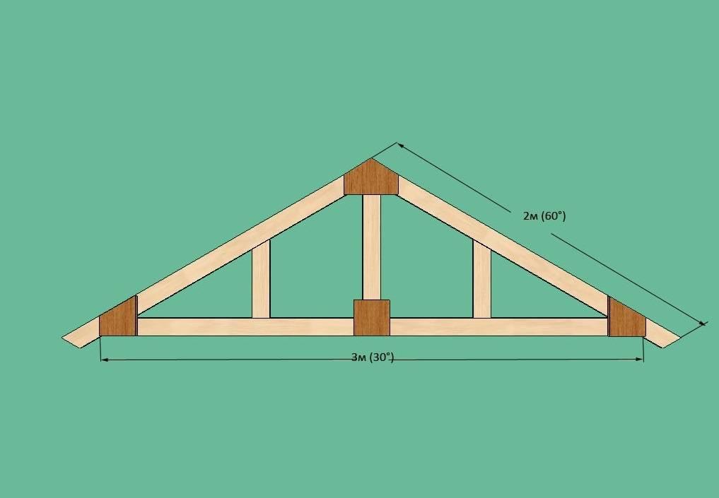 Возводим простую крышу для дома, гаража или бани своими руками