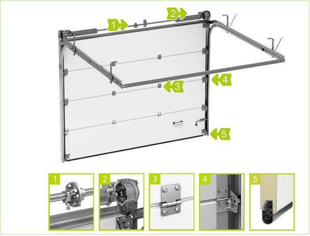 Выбираем какие ворота лучше установить в гараж: откатные, рулонные или секционные? подборка фото