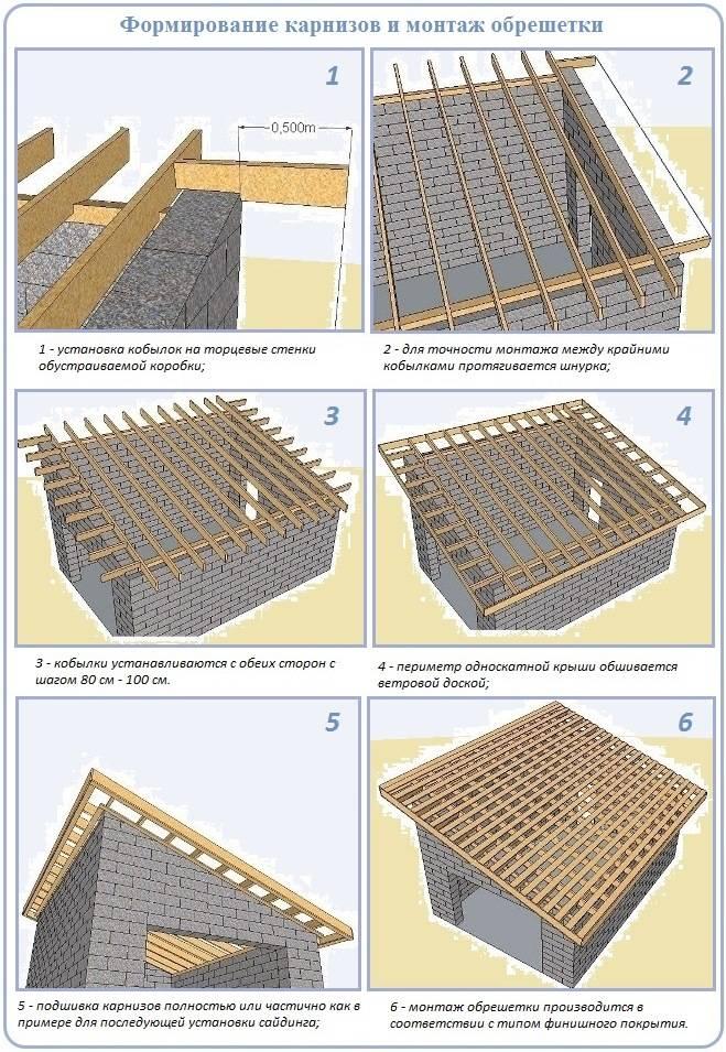 Односкатная крыша гаража своими руками: как сделать
