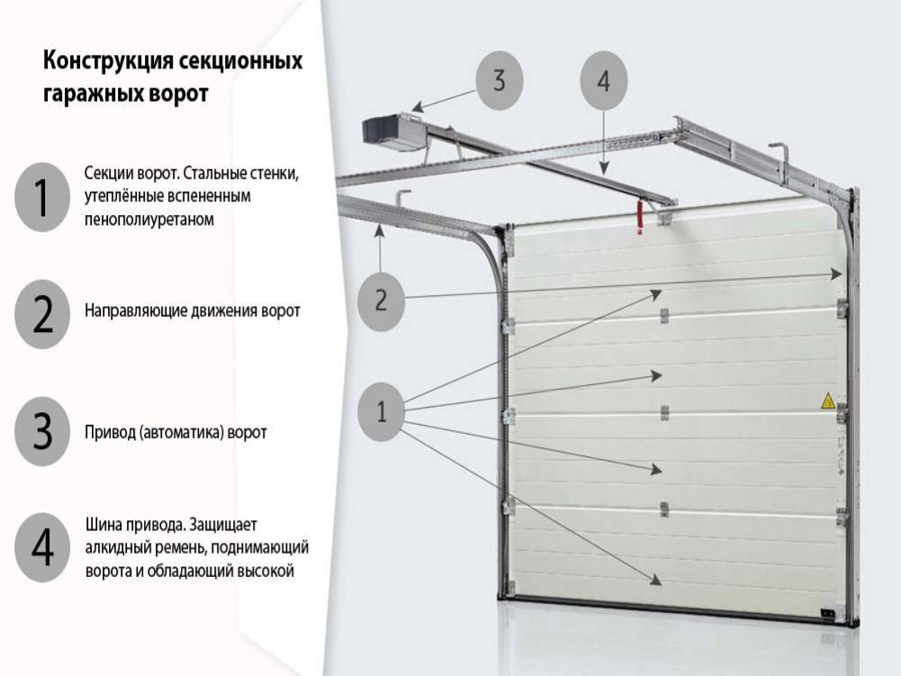 Автоматические гаражные ворота: разновидности и плюсы, установка и монтаж