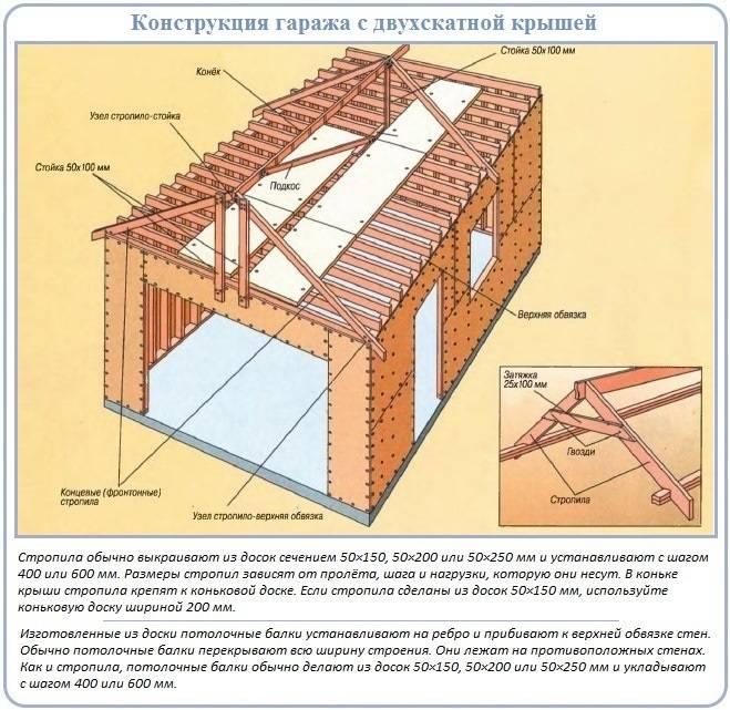 Двухскатная крыша своими руками: как сделать, пошаговая инструкция, чертежи, фото, простой способ