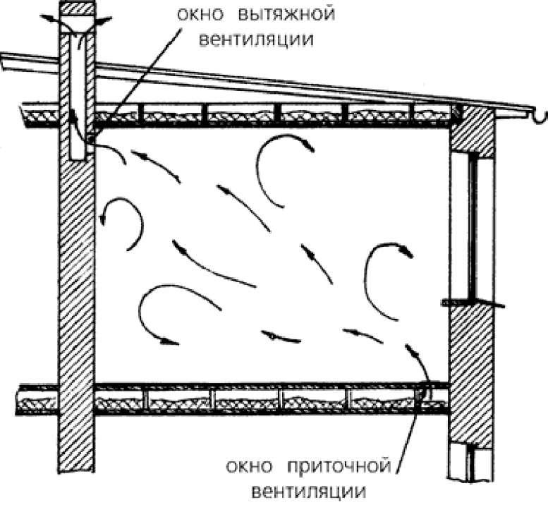 Как сделать правильно вытяжку в погребе, зачем она нужна, советы от строителей