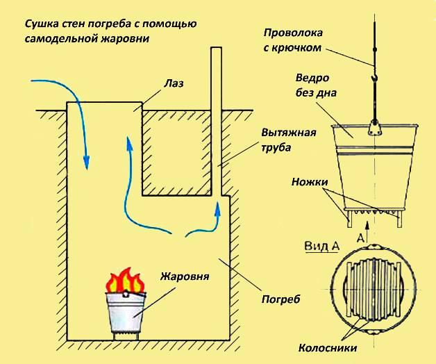 ➤ как просушить погреб после затопления в гараже ➜ полезная инструкция + фото + видео   погреб-подвал