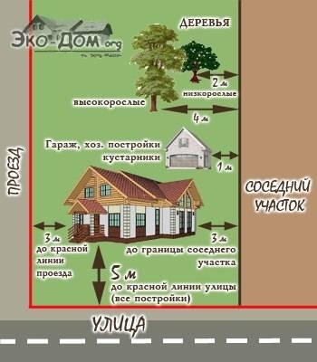 Расстояние от дома с гаражом под одной крышей до забора