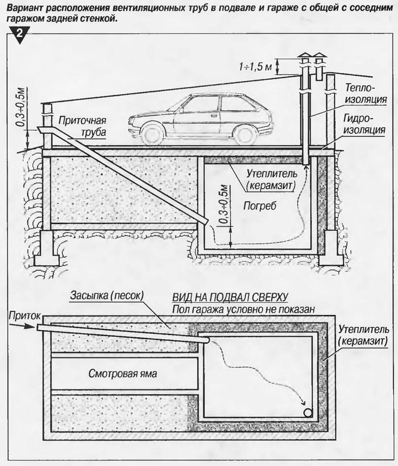 Как сделать подвал в гараже своими руками