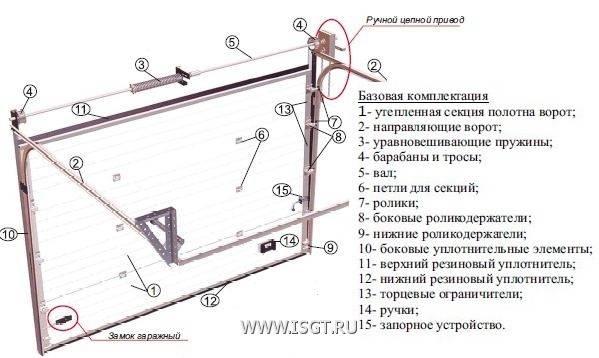 Классификация ворот для гаража, преимущества и недостатки предлагаемых моделей