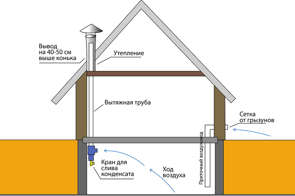 Вентиляция в гараже своими руками: схема, фото и рекомендации