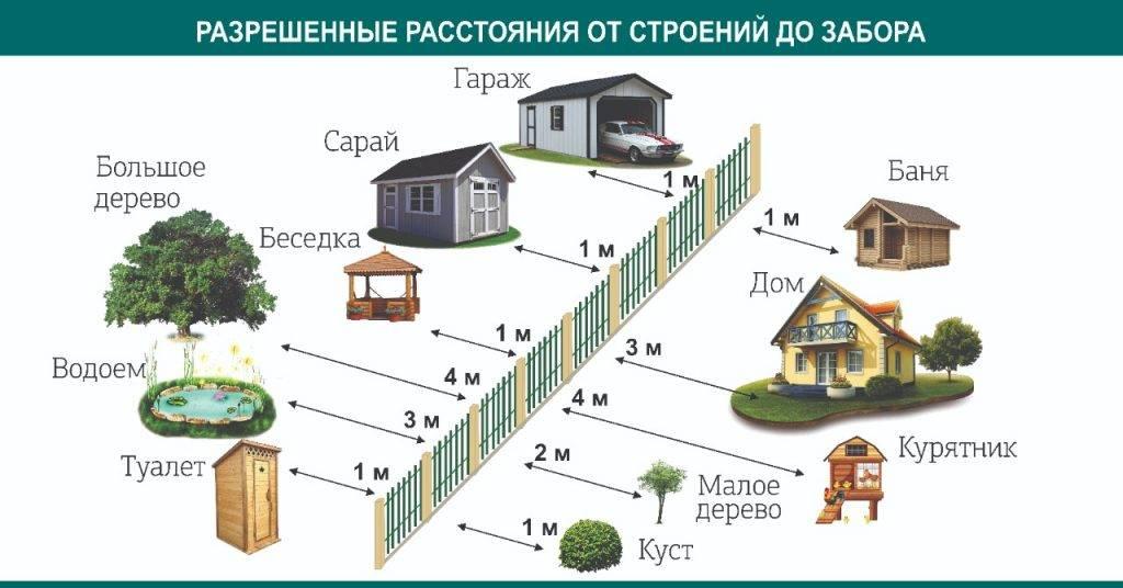 Сколько метров должно быть от гаража до забора соседа