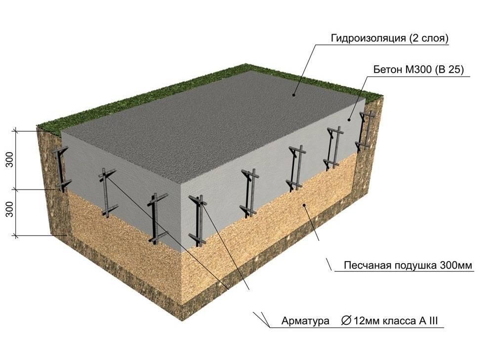 Гараж железобетонный, бетонный гараж, монолитный железобетонный гараж