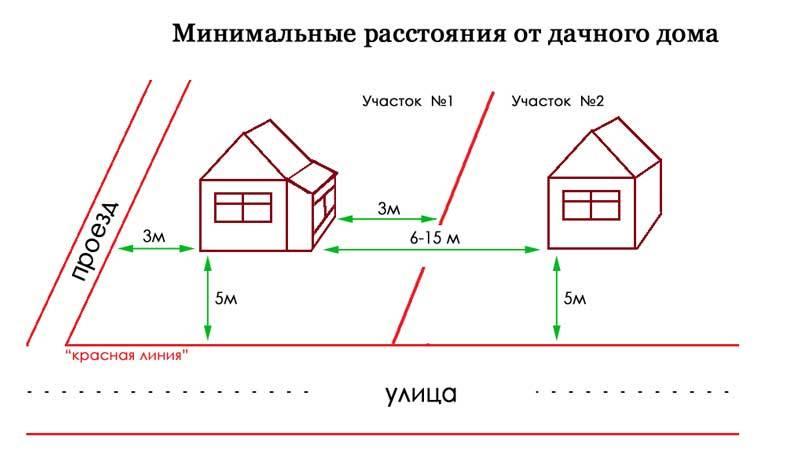 На каком расстоянии от забора возможно строительство гаража, правила и нормативы