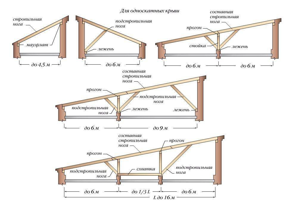 Крыша гаража: основные типы крыш для гаража, подбор материалов и идеи дизайна (110 фото)