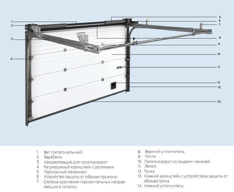 Гаражные ворота: типы и особенности конструкции