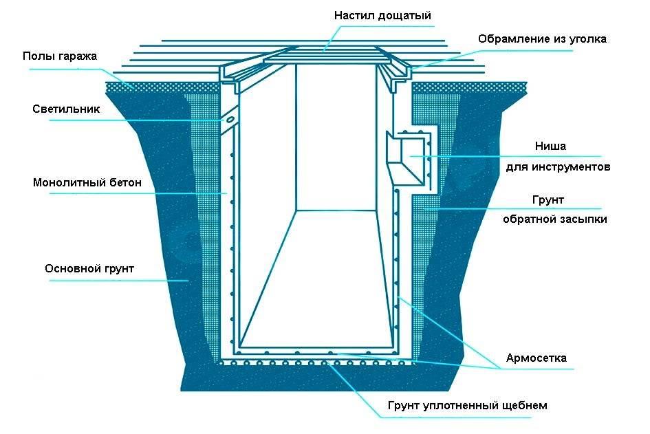 Смотровая яма в гараже своими руками: обзор с материалами и размерами
