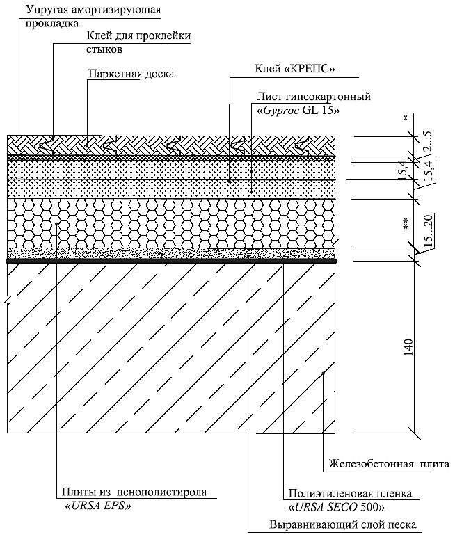 Самостоятельное выравнивание бетонных полов гаража: инструкция