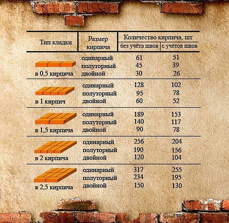 Расчет количества кирпича на кладку
