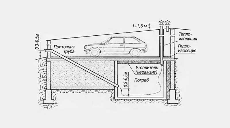 Как построить погреб + подвал в гараже своими руками: фото + видео + чертежи | погреб-подвал