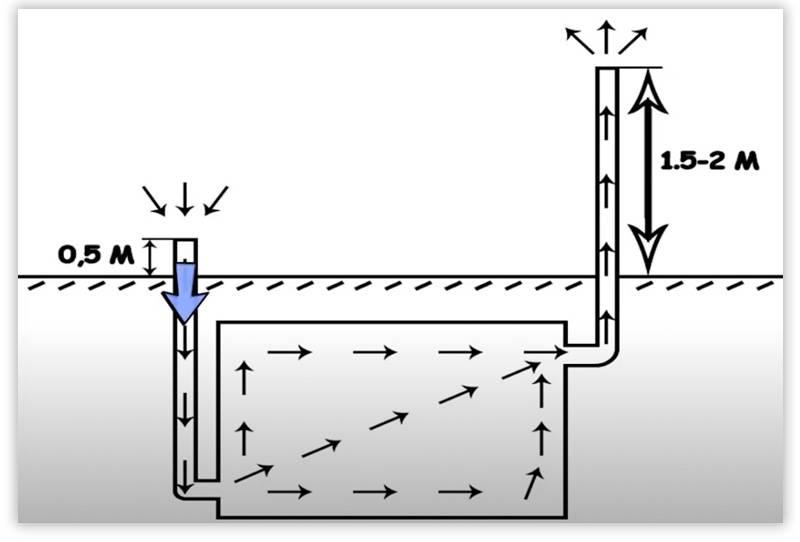 Вентиляция погреба. как правильно сделать вентиляцию в подвале: варианты исполнения и расчеты