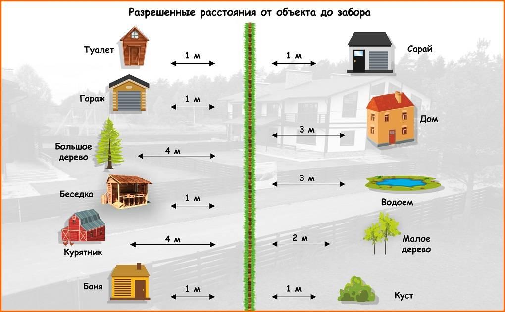 На каком расстоянии можно строить гараж от заборана каком расстоянии можно строить гараж от забора соседей - пристроенный и отдельно стоящий, нормативы снип