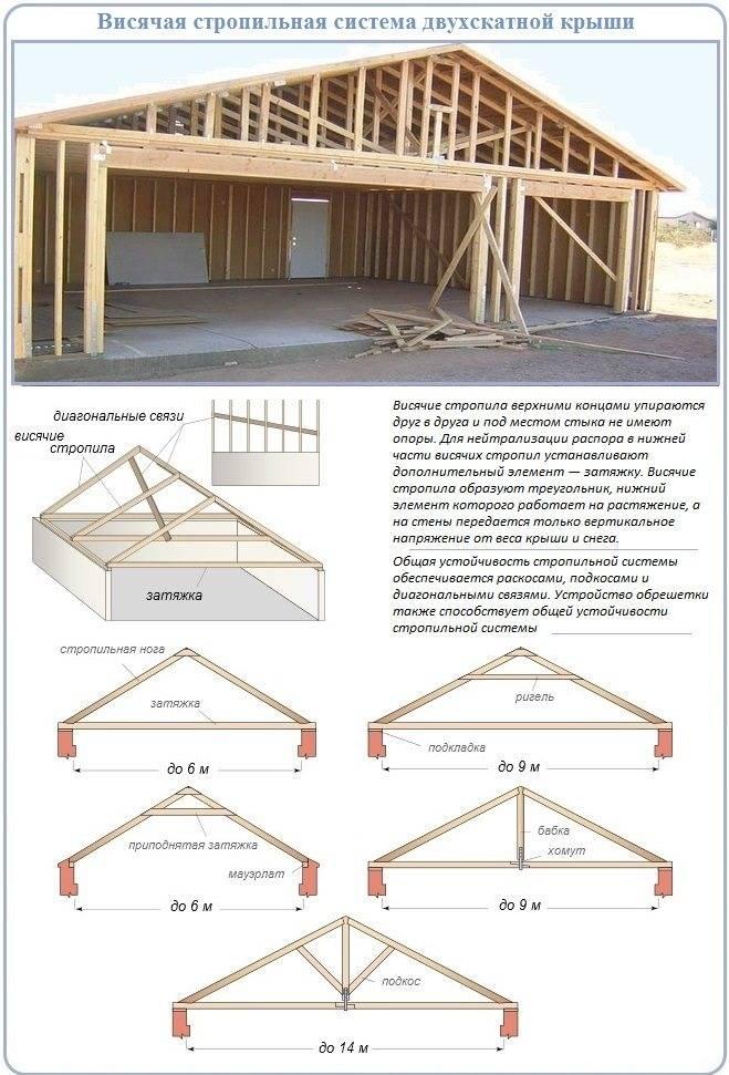 Двухскатная крыша гаража своими руками: этапы изготовления
